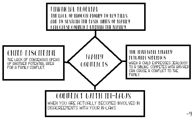 Diagram With Causes Of Family Conflictwrite A Short Description Of