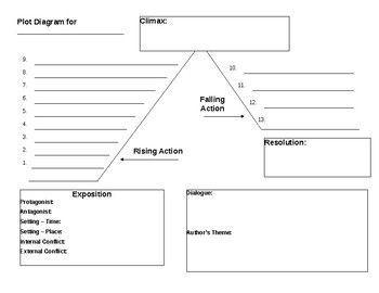 Meaning Of Plot Organizer Brainly Ph