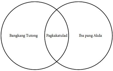 Halimbawa Ng Venn Diagram Sa Filipino Brainly