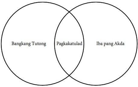 Venn diagram in filipino schematic wiring diagram halimbawa ng venn diagram sa filipino brainly ph rh brainly ph venn diagram examples venn diagram ccuart Gallery