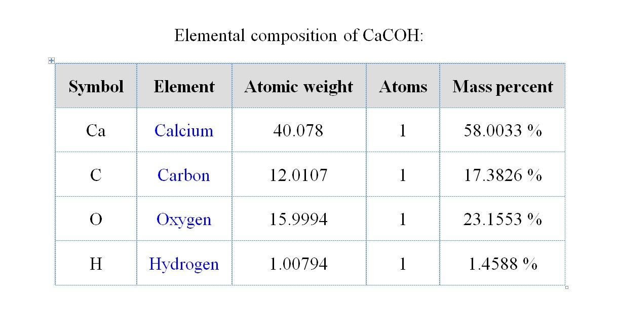 Calculate The Molar Mass Of Cacoh Brainly