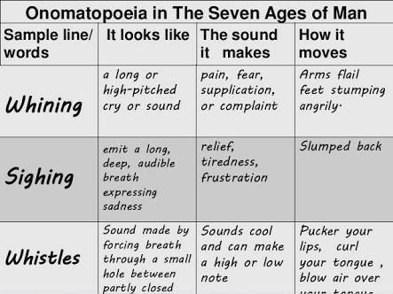 What Are The Onomatopoeia In The Seven Ages Of Man By William