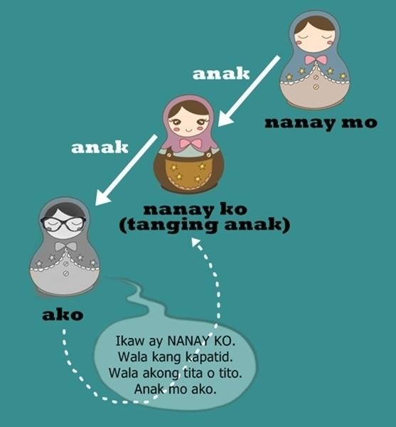 Ang nanay mo ay kaisa-isang anak ng nanay ko kaano ano kita