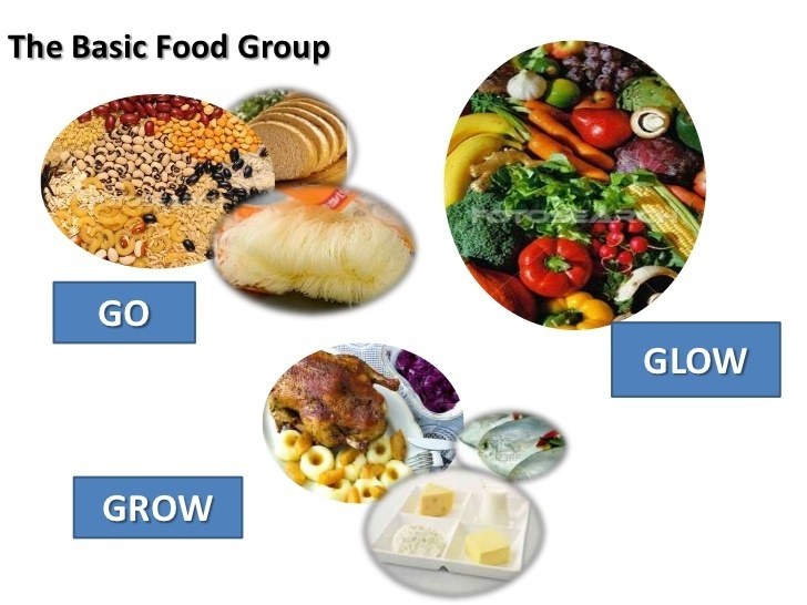 talata ng go grow glow foods It is divided into 3 sections labeled go, glow and grow each of the sections  corresponds to the effect these food groups have on the body go foods contain  the.